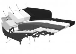 Szerkezeti felépítés Ergo Compact Soft motoros ülőgarnitúra
