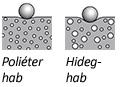 Poliéter hab - Hideghab